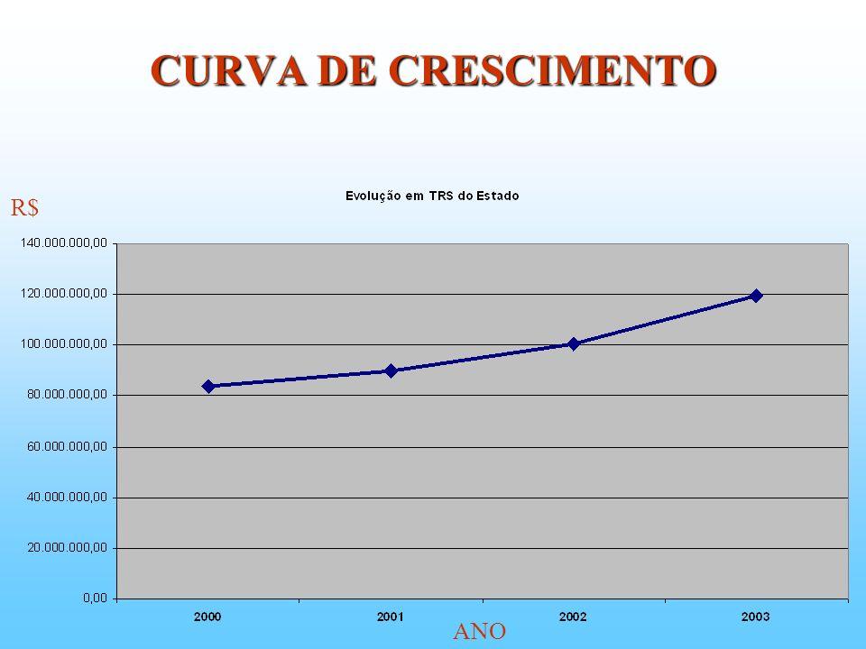 CURVA DE CRESCIMENTO R$ ANO