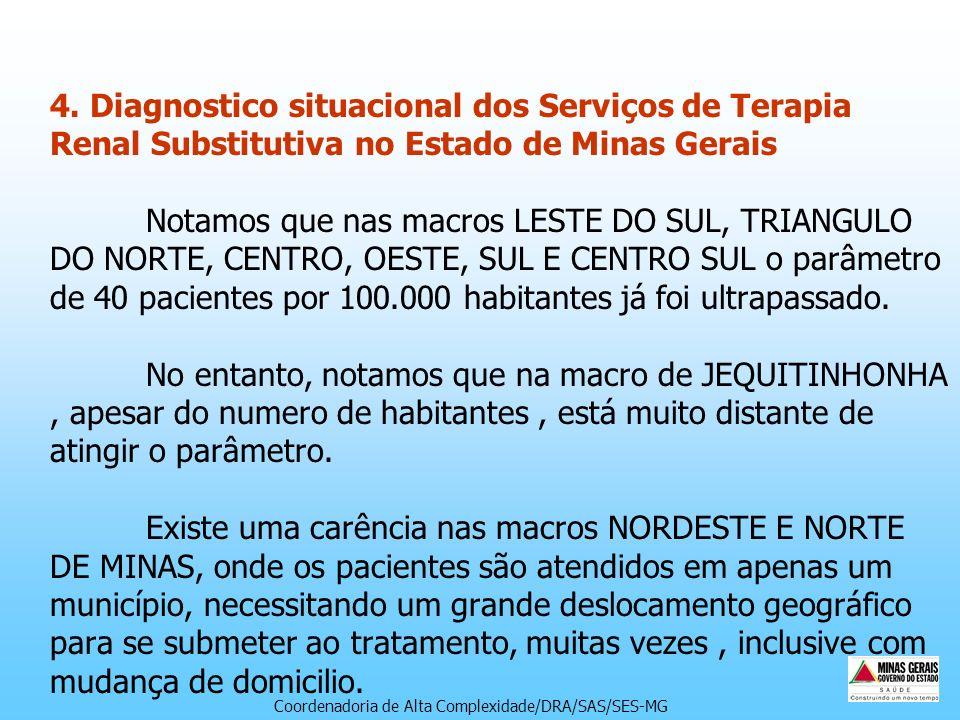 4. Diagnostico situacional dos Serviços de Terapia Renal Substitutiva no Estado de Minas Gerais Notamos que nas macros LESTE DO SUL, TRIANGULO DO NORTE, CENTRO, OESTE, SUL E CENTRO SUL o parâmetro de 40 pacientes por 100.000 habitantes já foi ultrapassado. No entanto, notamos que na macro de JEQUITINHONHA , apesar do numero de habitantes , está muito distante de atingir o parâmetro. Existe uma carência nas macros NORDESTE E NORTE DE MINAS, onde os pacientes são atendidos em apenas um município, necessitando um grande deslocamento geográfico para se submeter ao tratamento, muitas vezes , inclusive com mudança de domicilio.