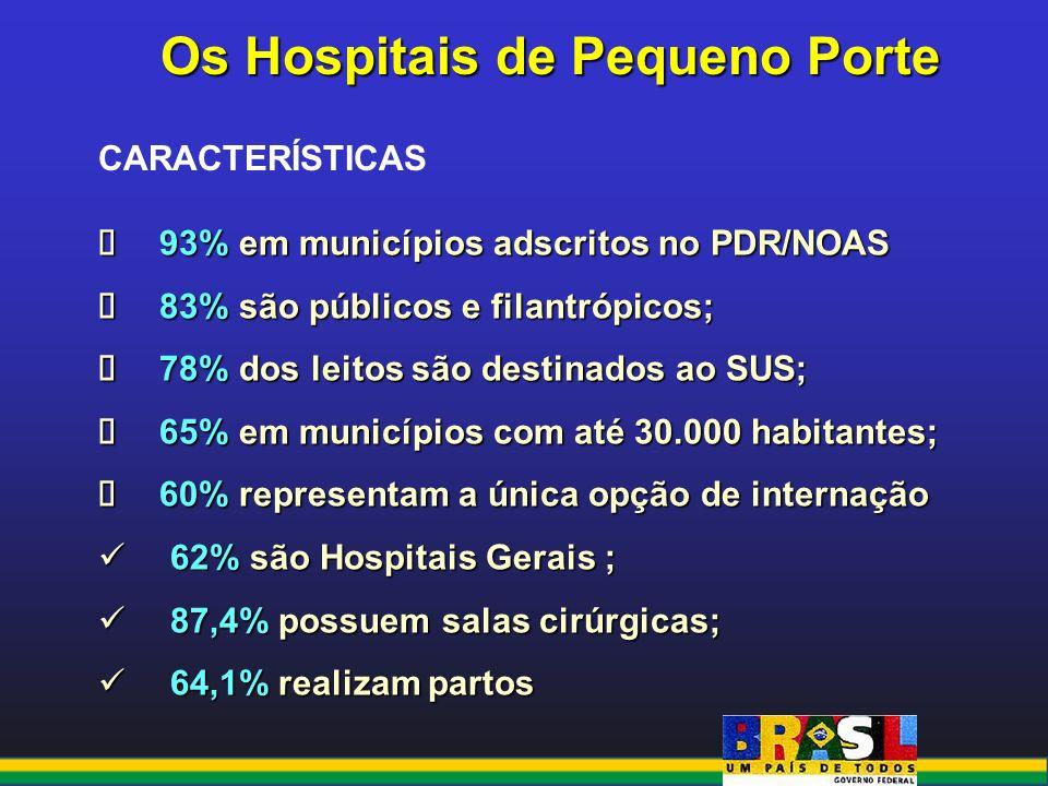 Os Hospitais de Pequeno Porte
