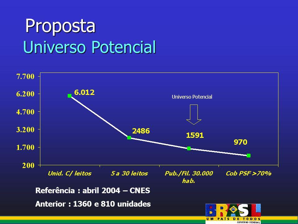 Proposta Universo Potencial Referência : abril 2004 – CNES
