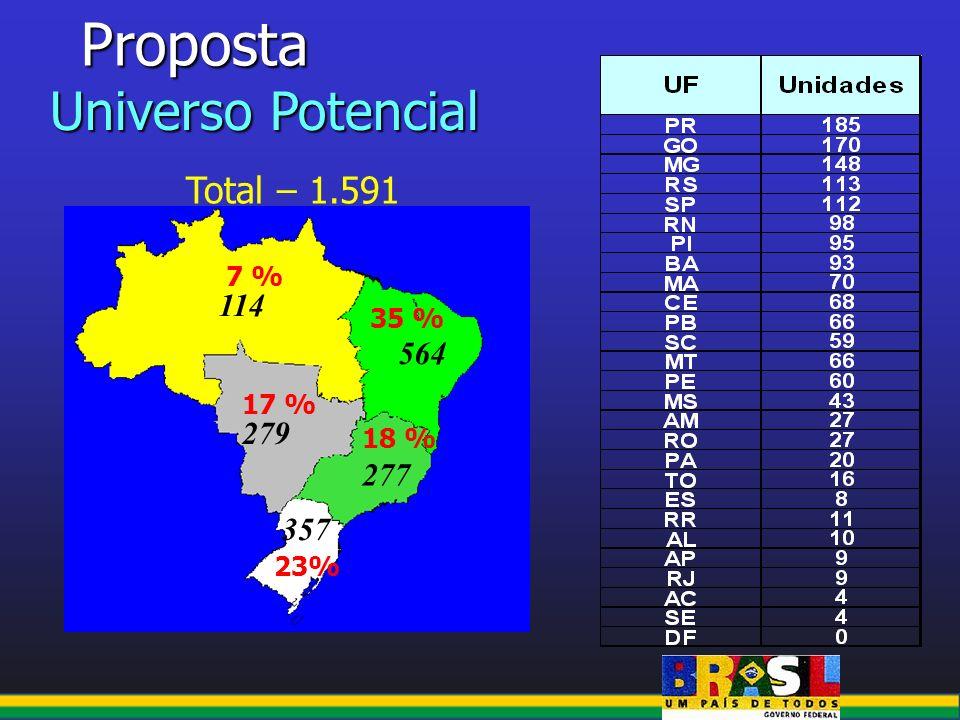Proposta Universo Potencial Total – 1.591 114 564 279 277 357 7 % 35 %