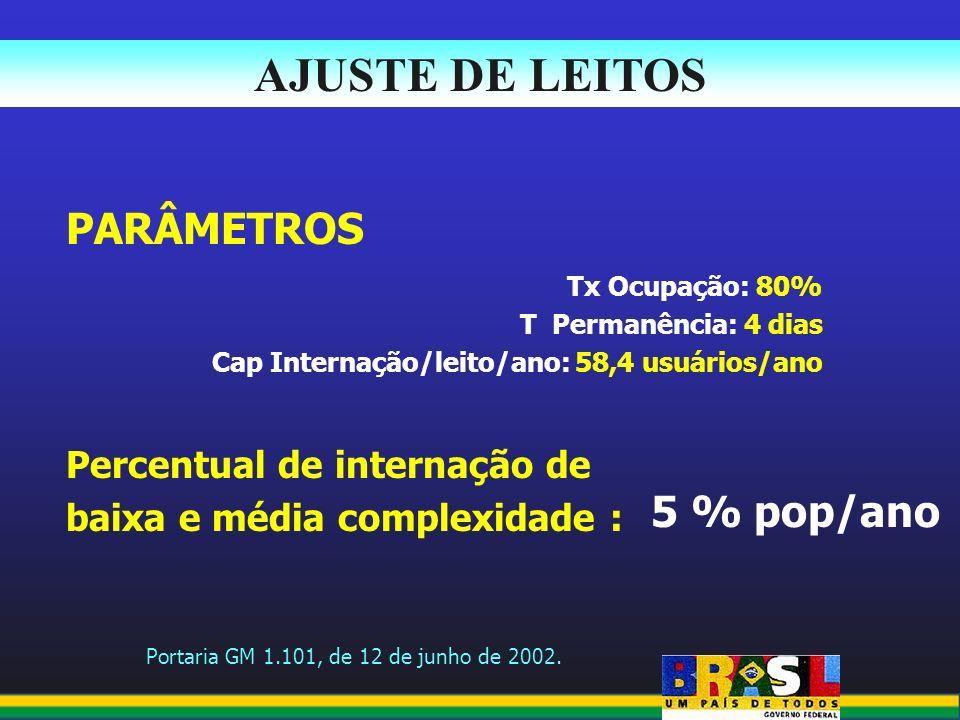AJUSTE DE LEITOS PARÂMETROS 5 % pop/ano Percentual de internação de