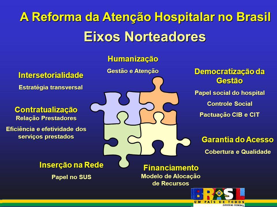 Eixos Norteadores A Reforma da Atenção Hospitalar no Brasil