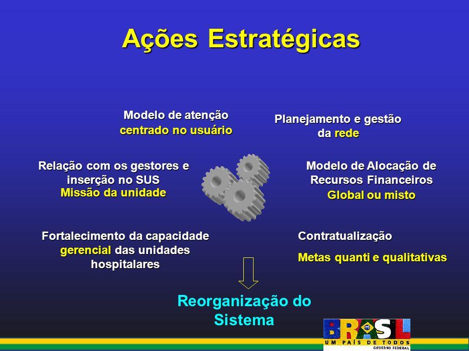 Ações Estratégicas Reorganização do Sistema Modelo de atenção