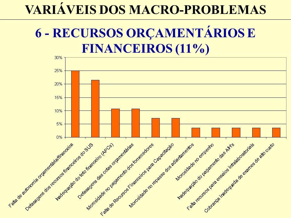 VARIÁVEIS DOS MACRO-PROBLEMAS