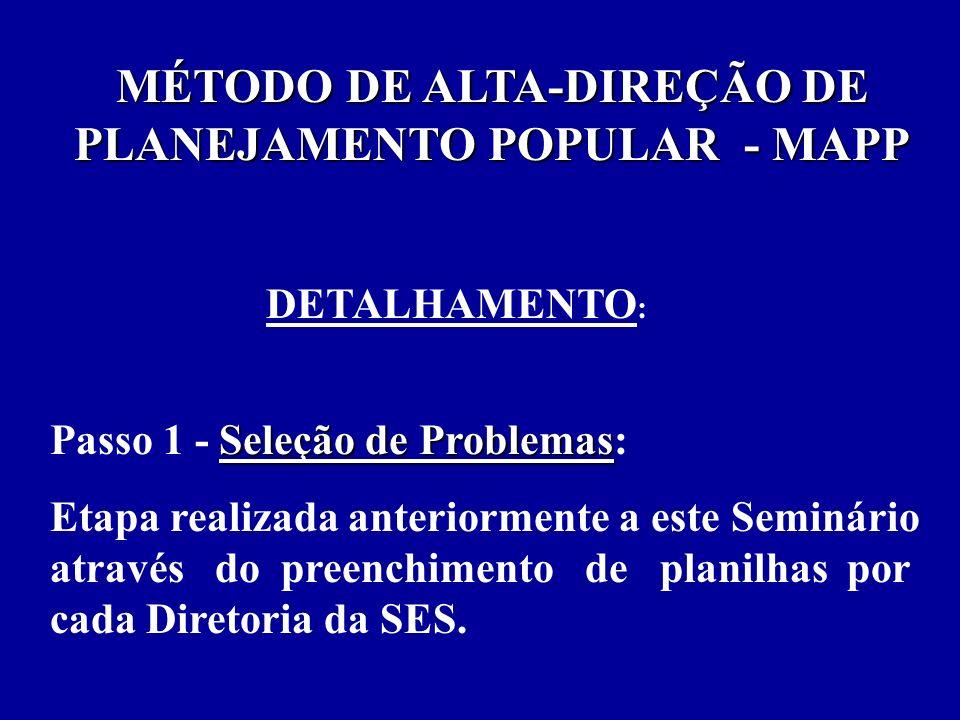 MÉTODO DE ALTA-DIREÇÃO DE PLANEJAMENTO POPULAR - MAPP