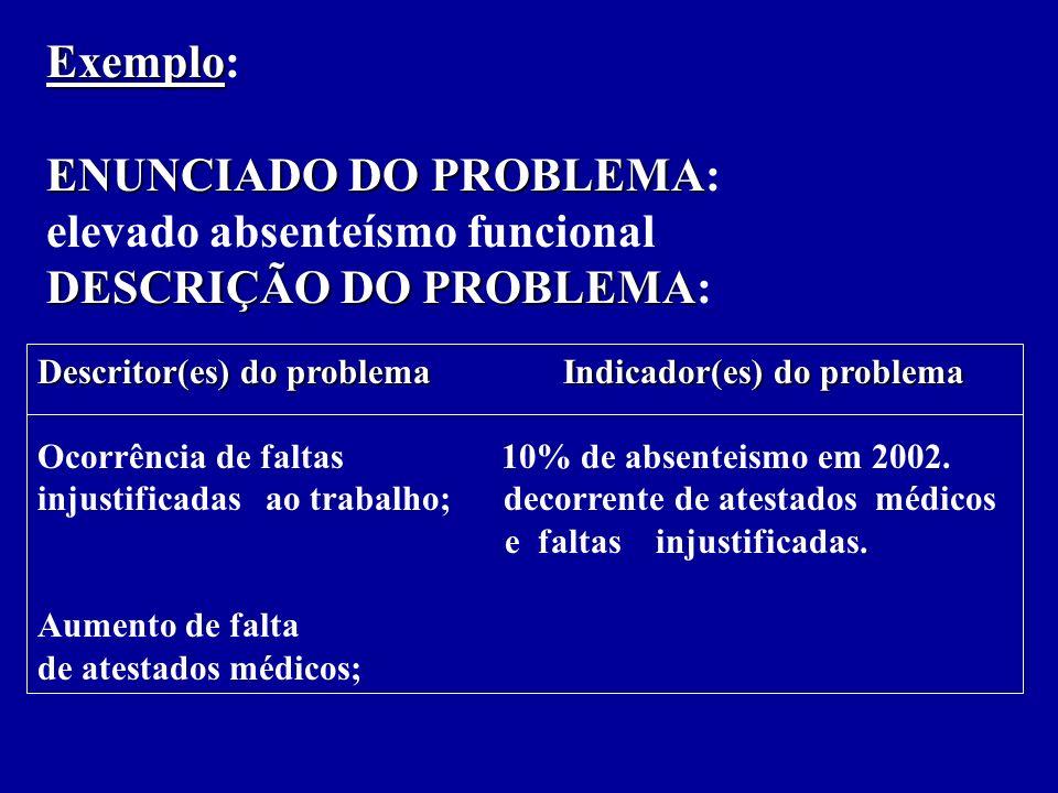 ENUNCIADO DO PROBLEMA: elevado absenteísmo funcional