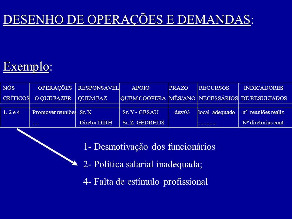 DESENHO DE OPERAÇÕES E DEMANDAS: