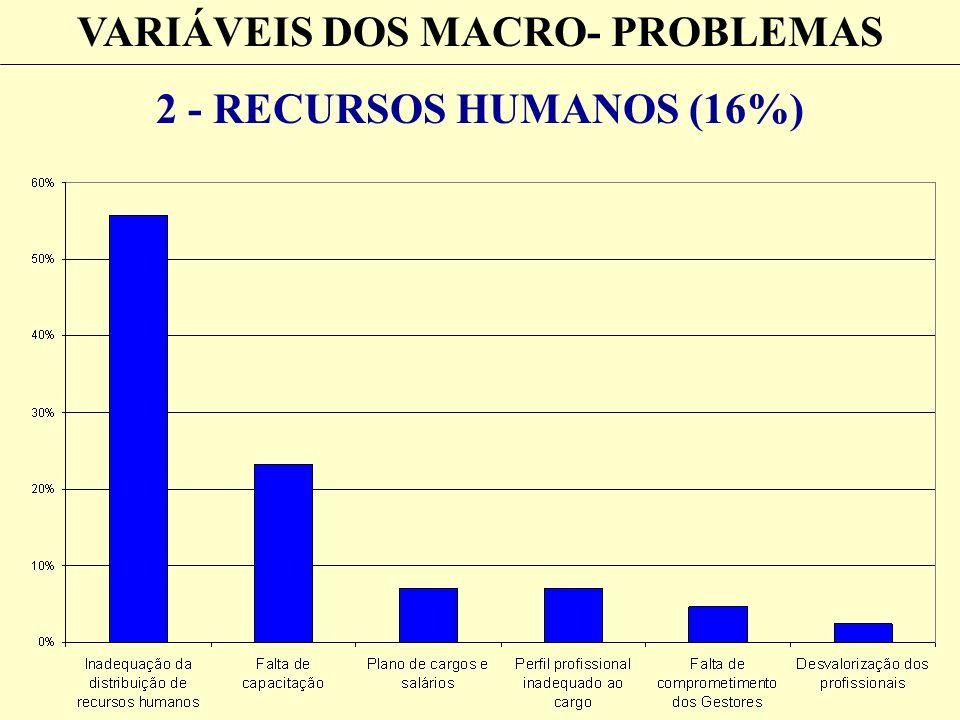 VARIÁVEIS DOS MACRO- PROBLEMAS