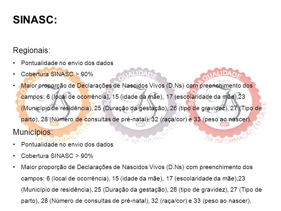 SINASC: Regionais: Municípios: • Pontualidade no envio dos dados