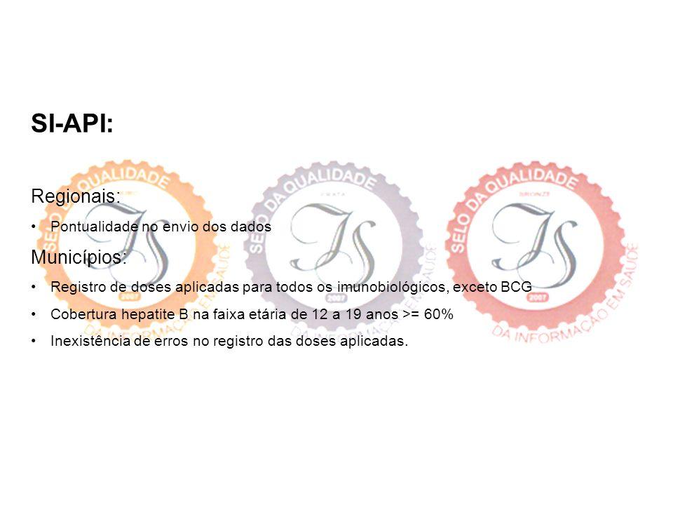 SI-API: Regionais: Municípios: • Pontualidade no envio dos dados