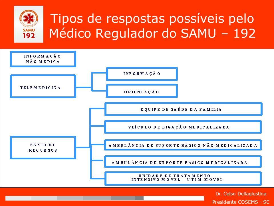 Tipos de respostas possíveis pelo Médico Regulador do SAMU – 192