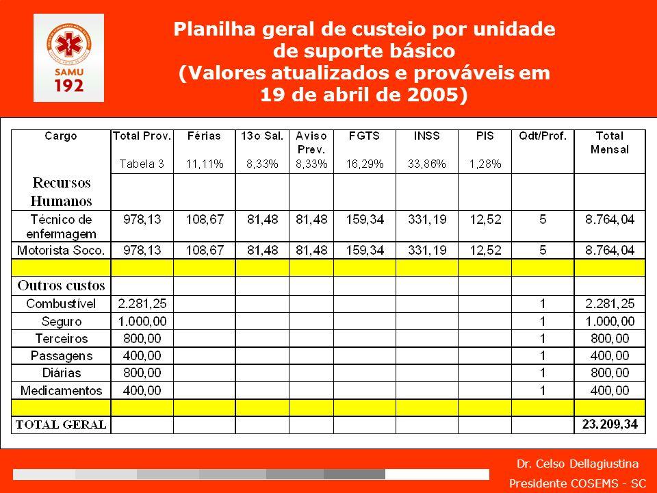 Planilha geral de custeio por unidade de suporte básico (Valores atualizados e prováveis em 19 de abril de 2005)