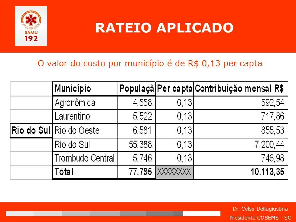 RATEIO APLICADO O valor do custo por município é de R$ 0,13 per capta