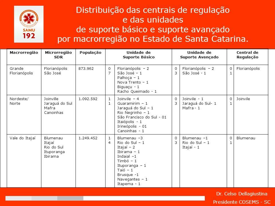 Distribuição das centrais de regulação e das unidades de suporte básico e suporte avançado por macrorregião no Estado de Santa Catarina.