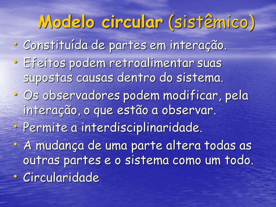 Modelo circular (sistêmico)