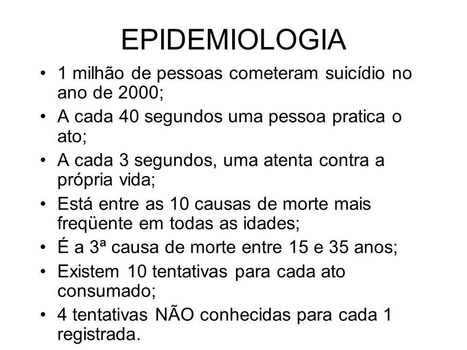 EPIDEMIOLOGIA 1 milhão de pessoas cometeram suicídio no ano de 2000;