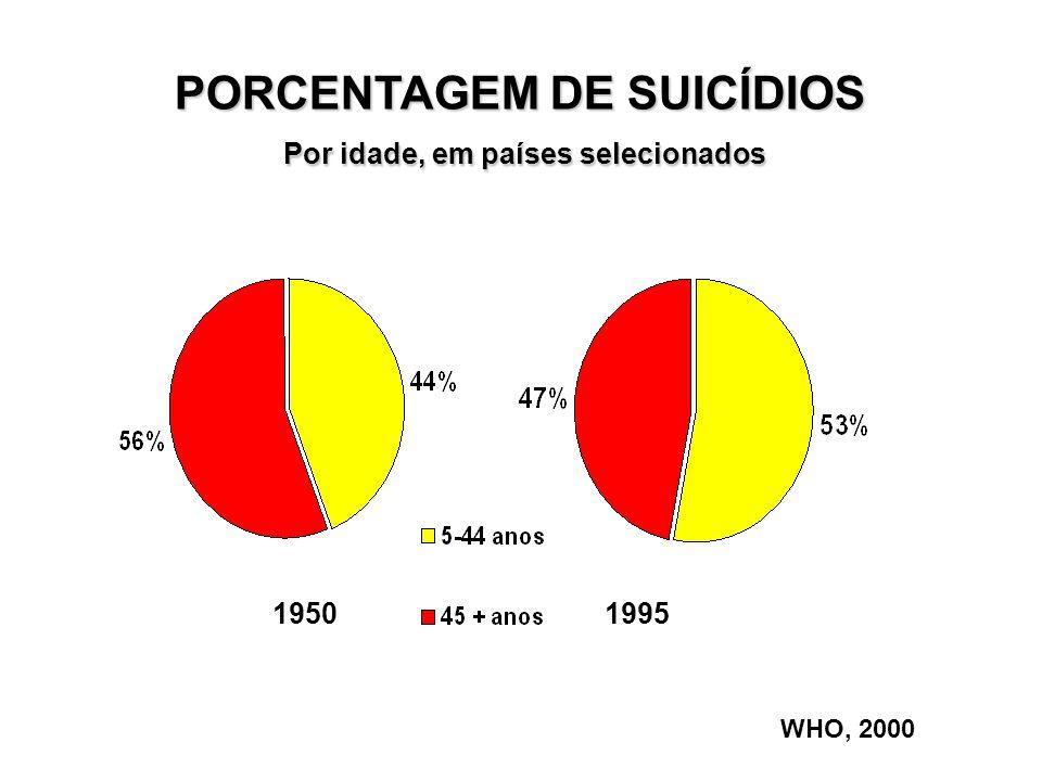 PORCENTAGEM DE SUICÍDIOS Por idade, em países selecionados