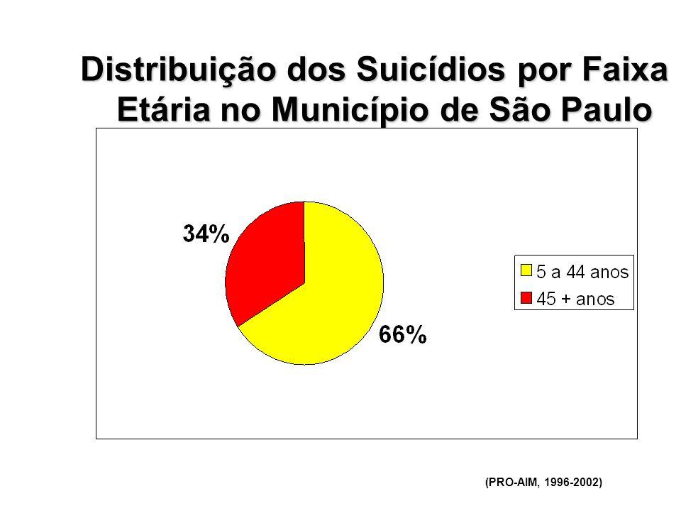 Distribuição dos Suicídios por Faixa Etária no Município de São Paulo