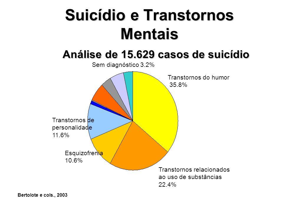 Suicídio e Transtornos Mentais Análise de 15.629 casos de suicídio