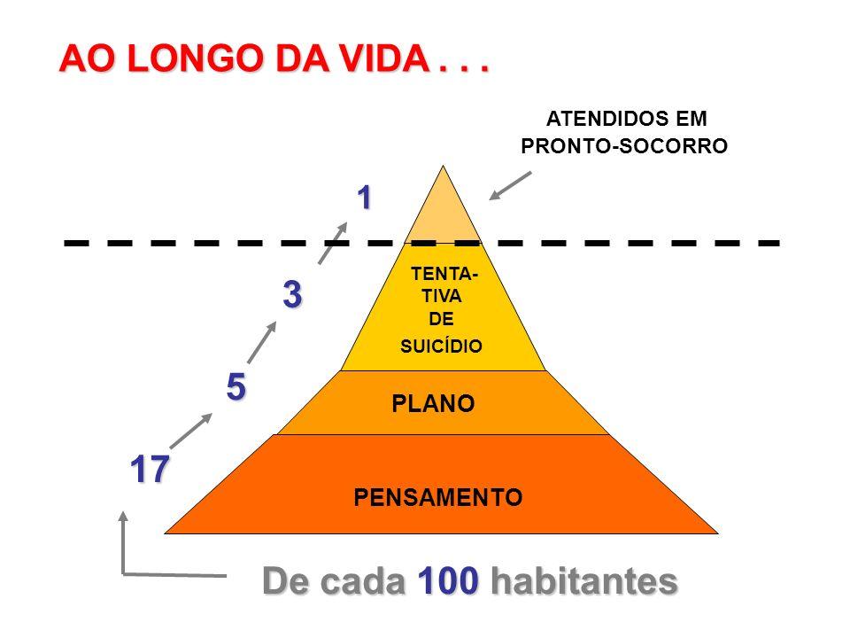 AO LONGO DA VIDA . . . 3 5 17 De cada 100 habitantes 1 PLANO