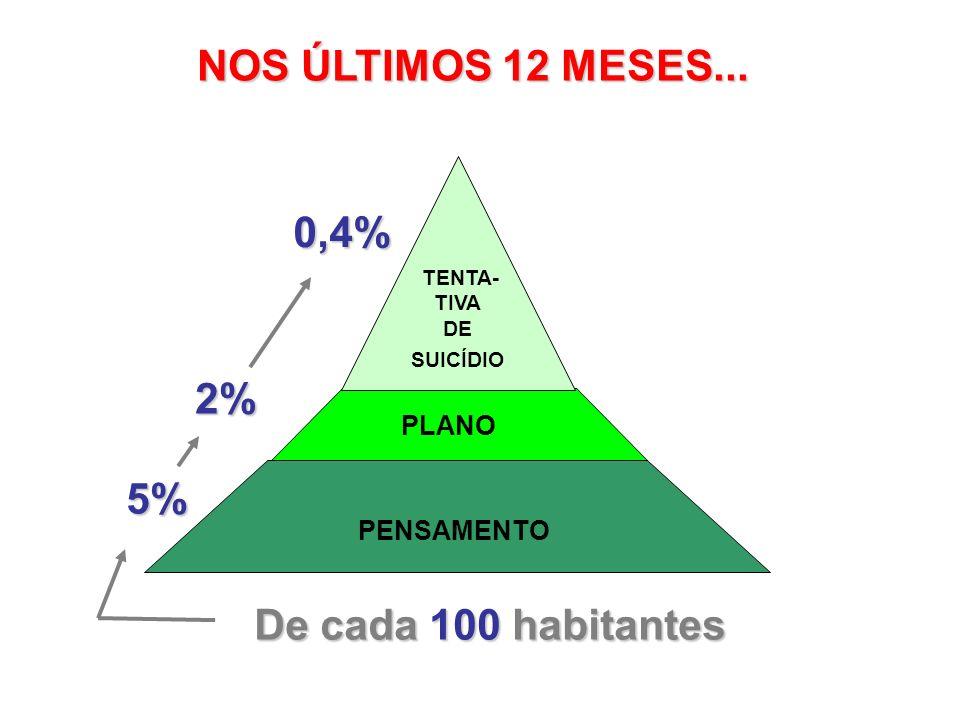 NOS ÚLTIMOS 12 MESES... 0,4% 2% 5% De cada 100 habitantes PLANO
