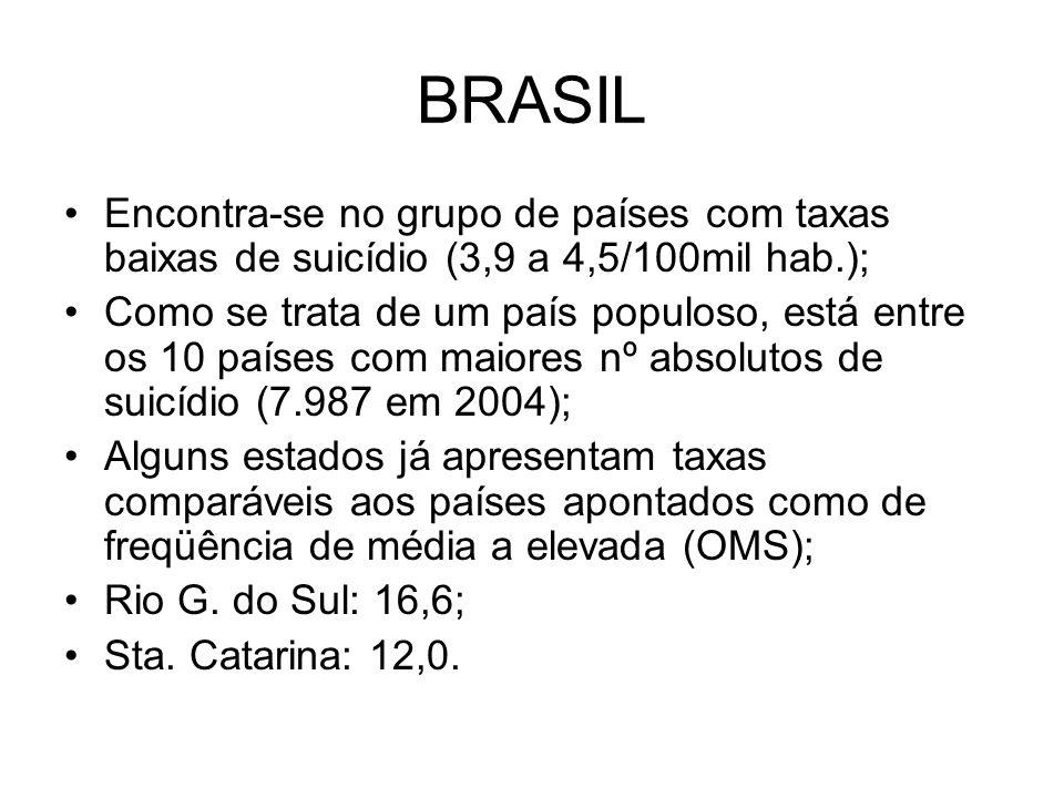 BRASIL Encontra-se no grupo de países com taxas baixas de suicídio (3,9 a 4,5/100mil hab.);