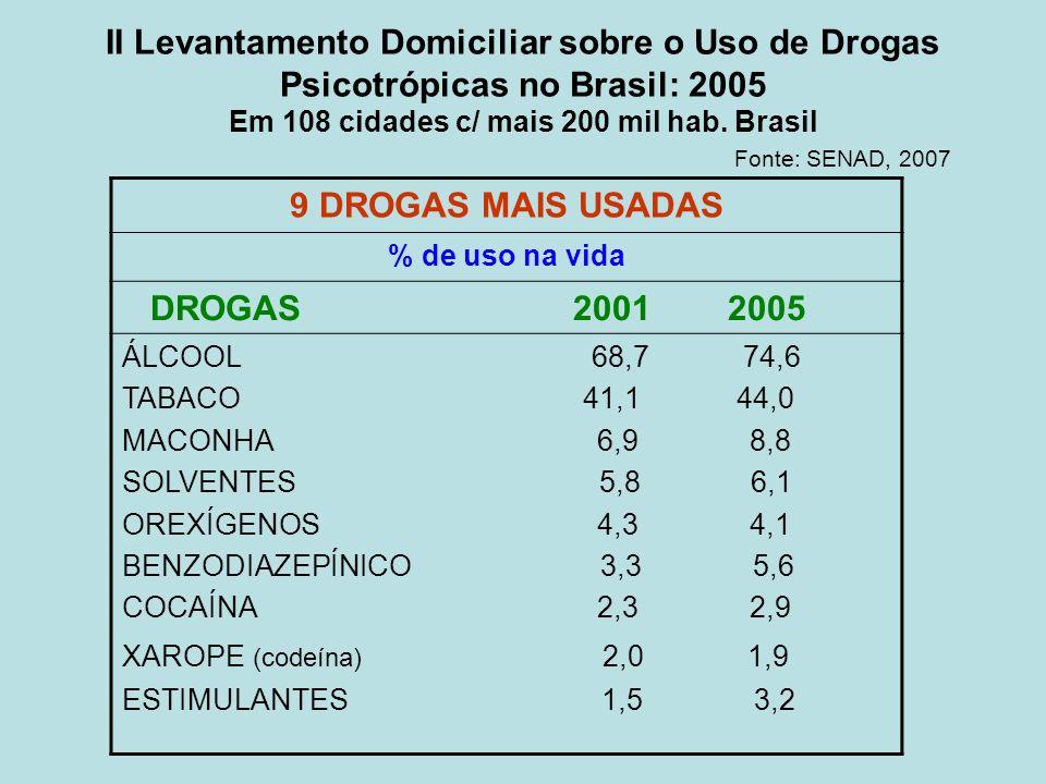 II Levantamento Domiciliar sobre o Uso de Drogas Psicotrópicas no Brasil: 2005 Em 108 cidades c/ mais 200 mil hab. Brasil Fonte: SENAD, 2007