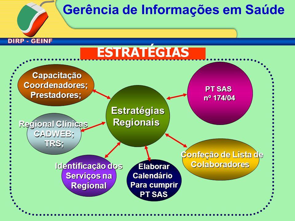 ESTRATÉGIAS Estratégias Regionais Capacitação Coordenadores;