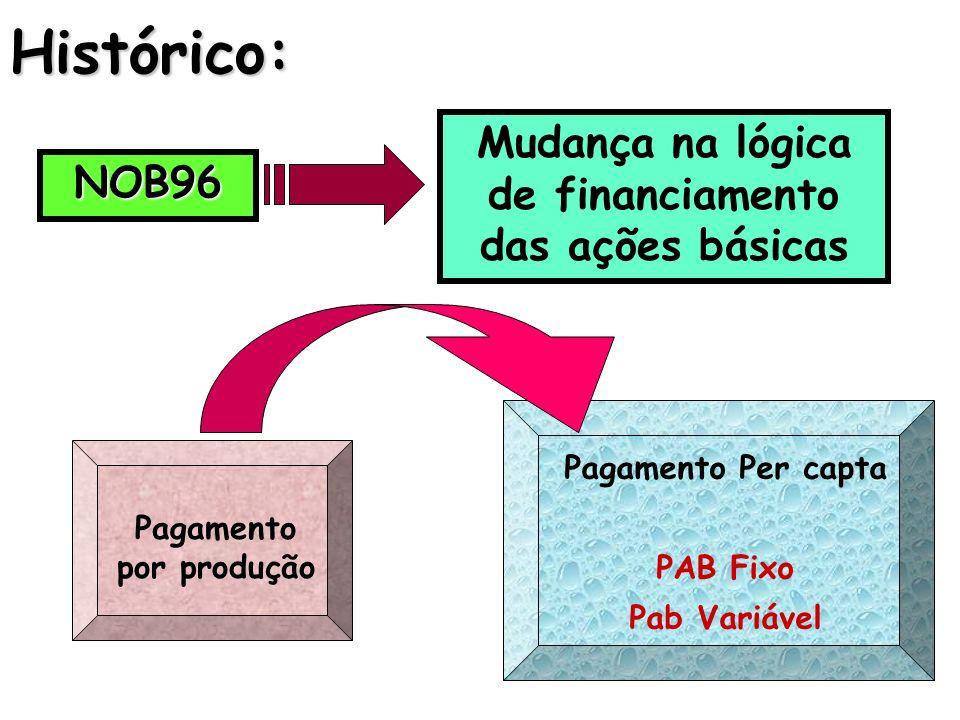 Histórico: Mudança na lógica de financiamento das ações básicas NOB96