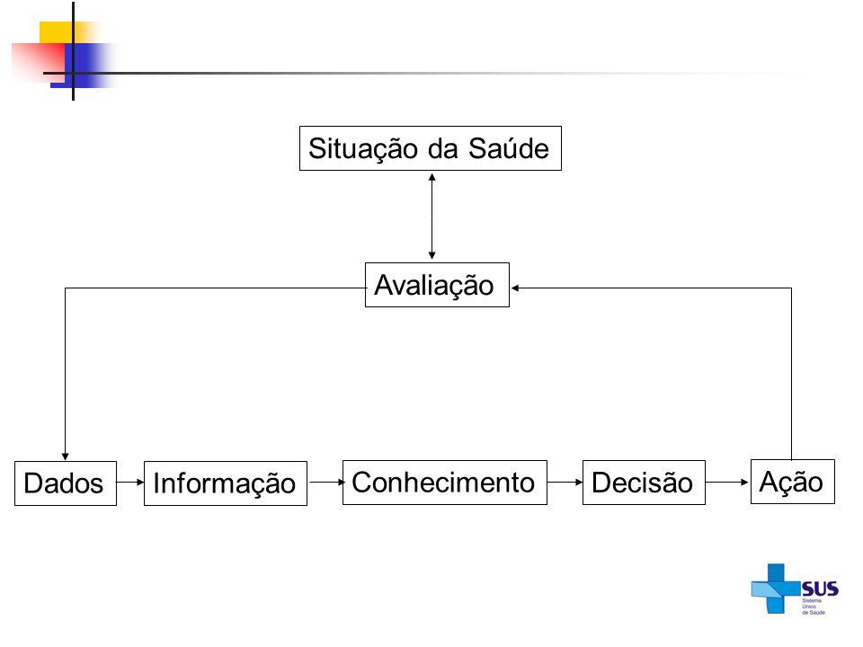 Situação da Saúde Avaliação Dados Informação Conhecimento Decisão Ação