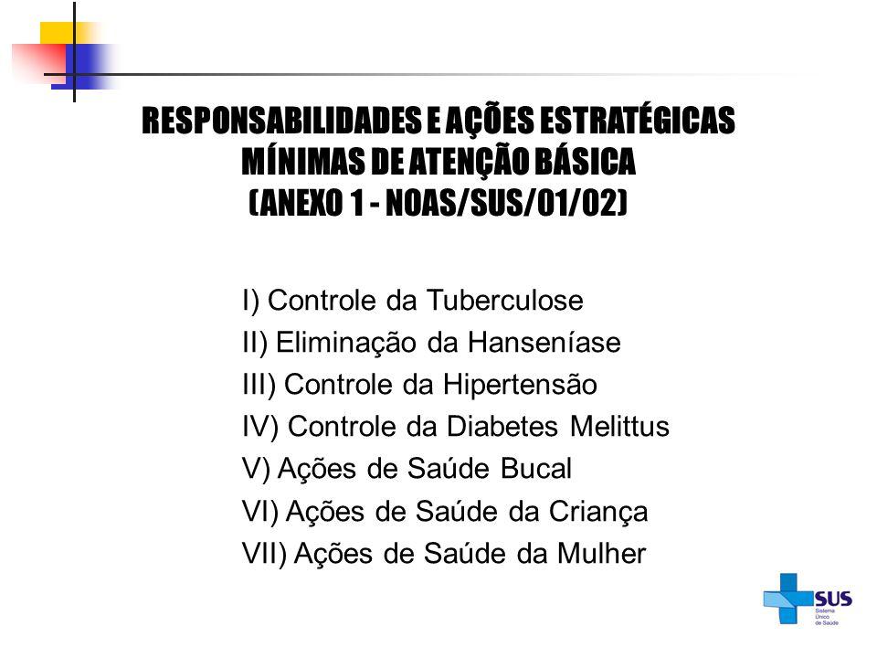 RESPONSABILIDADES E AÇÕES ESTRATÉGICAS MÍNIMAS DE ATENÇÃO BÁSICA (ANEXO 1 - NOAS/SUS/01/02)