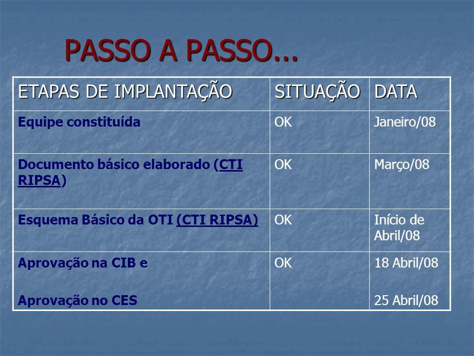 PASSO A PASSO... ETAPAS DE IMPLANTAÇÃO SITUAÇÃO DATA