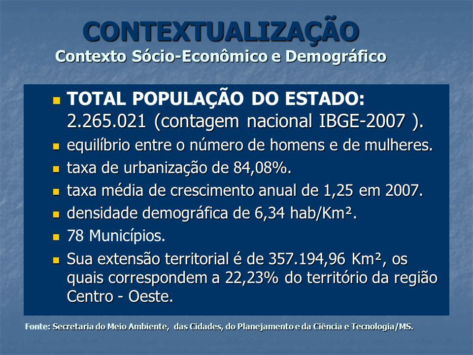 CONTEXTUALIZAÇÃO Contexto Sócio-Econômico e Demográfico