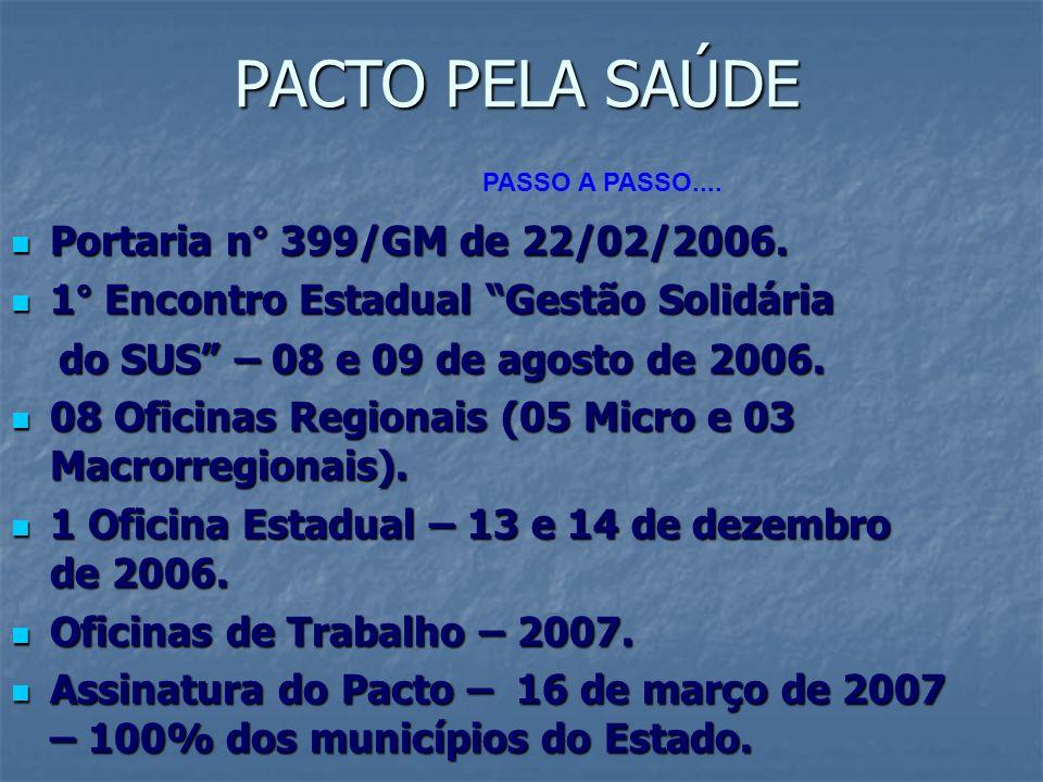PACTO PELA SAÚDE Portaria n° 399/GM de 22/02/2006.