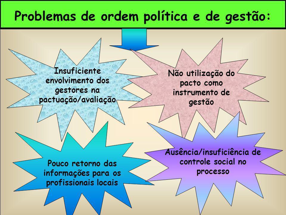 Problemas de ordem política e de gestão: