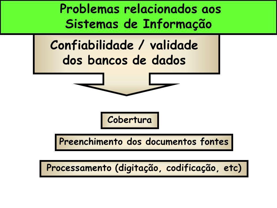 Sistemas de Informação Confiabilidade / validade dos bancos de dados