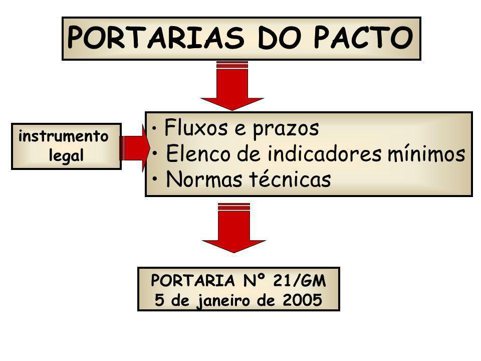 PORTARIAS DO PACTO Elenco de indicadores mínimos Normas técnicas