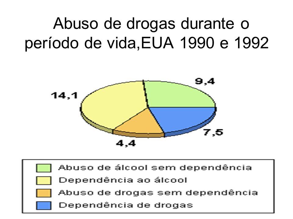 Abuso de drogas durante o período de vida,EUA 1990 e 1992