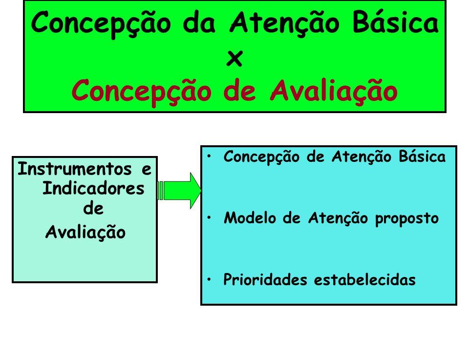Concepção da Atenção Básica x Concepção de Avaliação