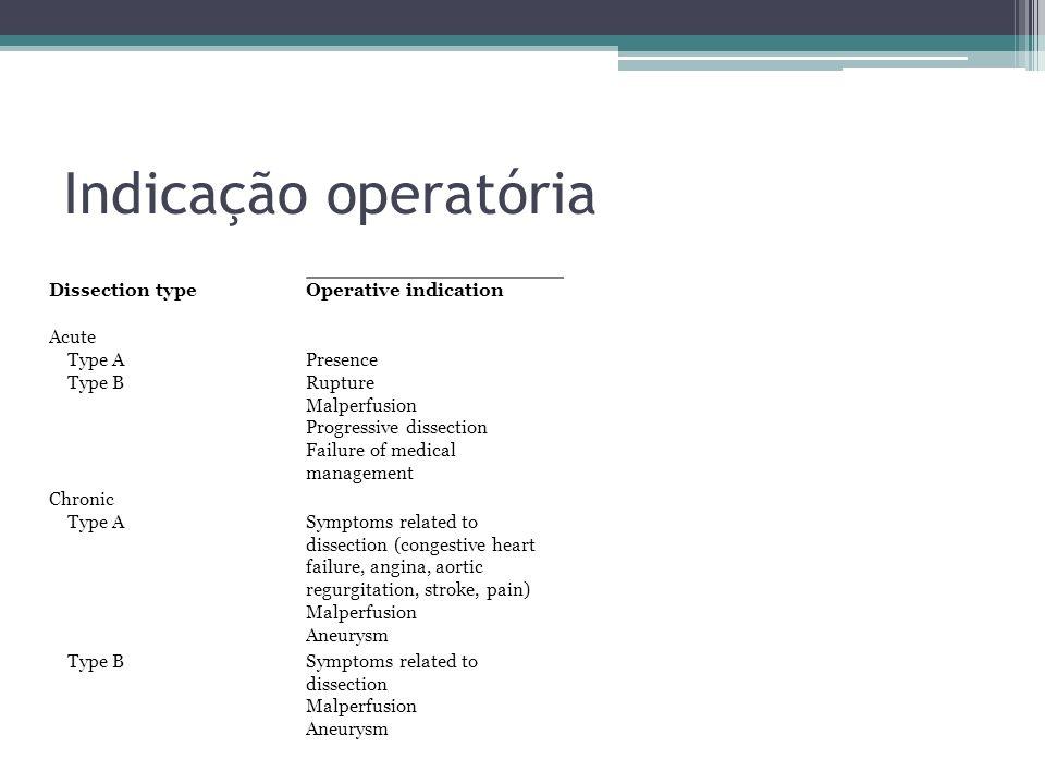 Indicação operatória Dissection type Operative indication Acute Type A