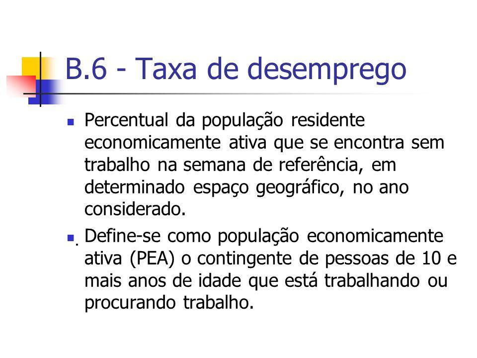 B.6 - Taxa de desemprego
