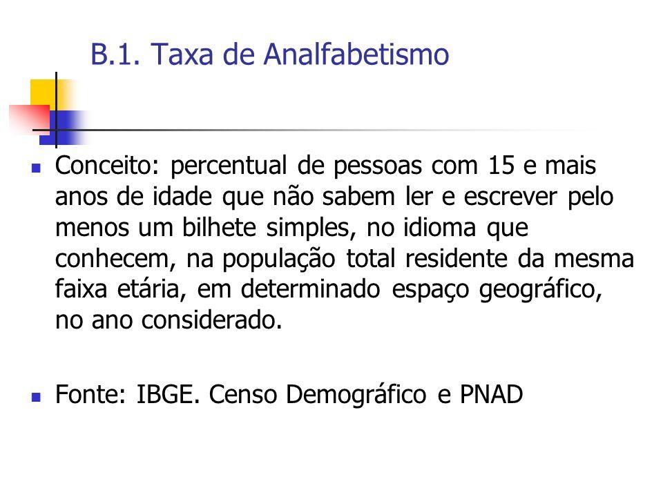 B.1. Taxa de Analfabetismo