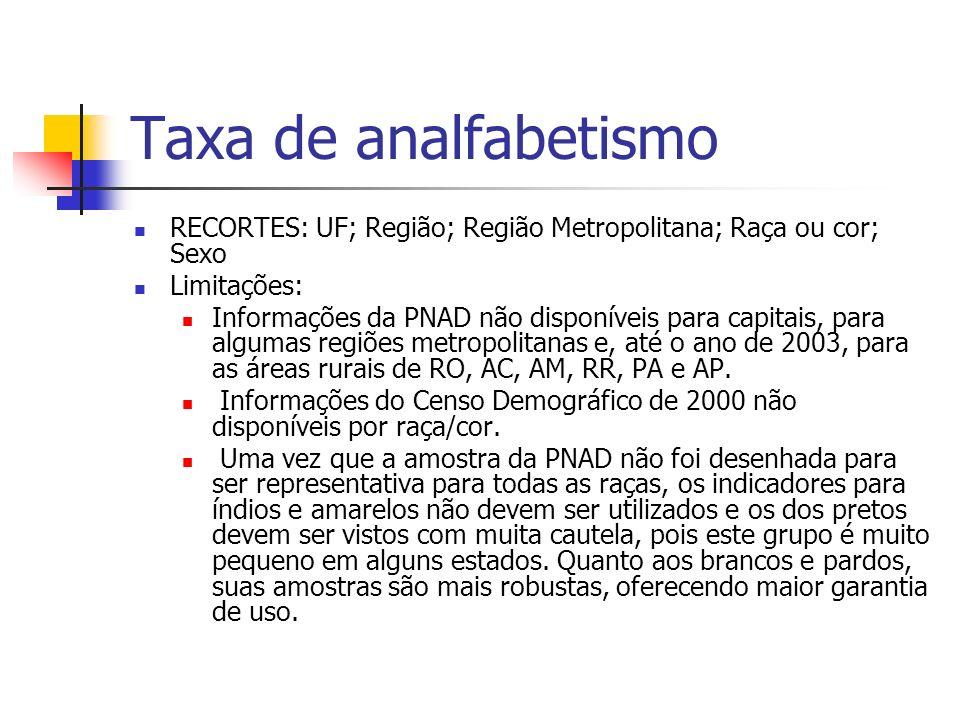 Taxa de analfabetismo RECORTES: UF; Região; Região Metropolitana; Raça ou cor; Sexo. Limitações: