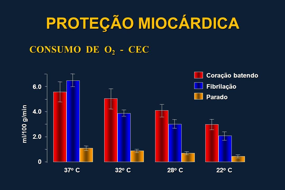 PROTEÇÃO MIOCÁRDICA CONSUMO DE O2 - CEC Coração batendo 6.0 Fibrilação