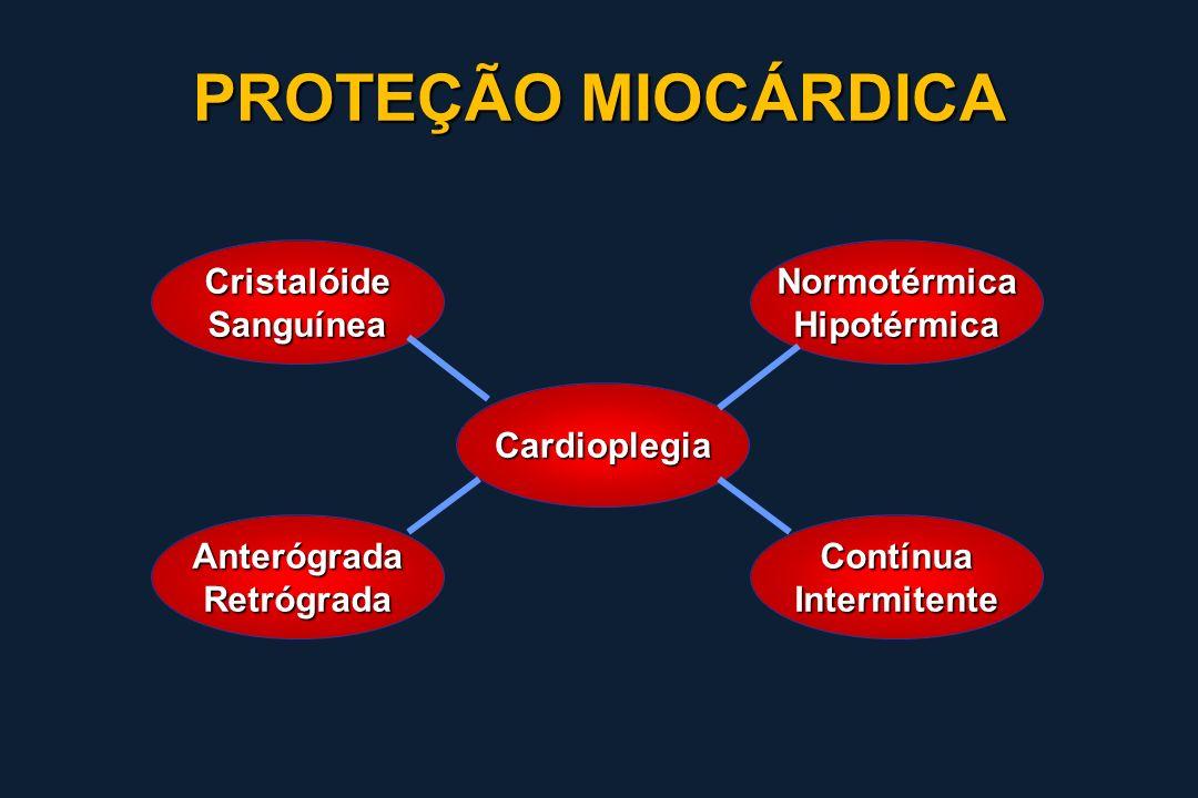 PROTEÇÃO MIOCÁRDICA Cristalóide Sanguínea Normotérmica Hipotérmica