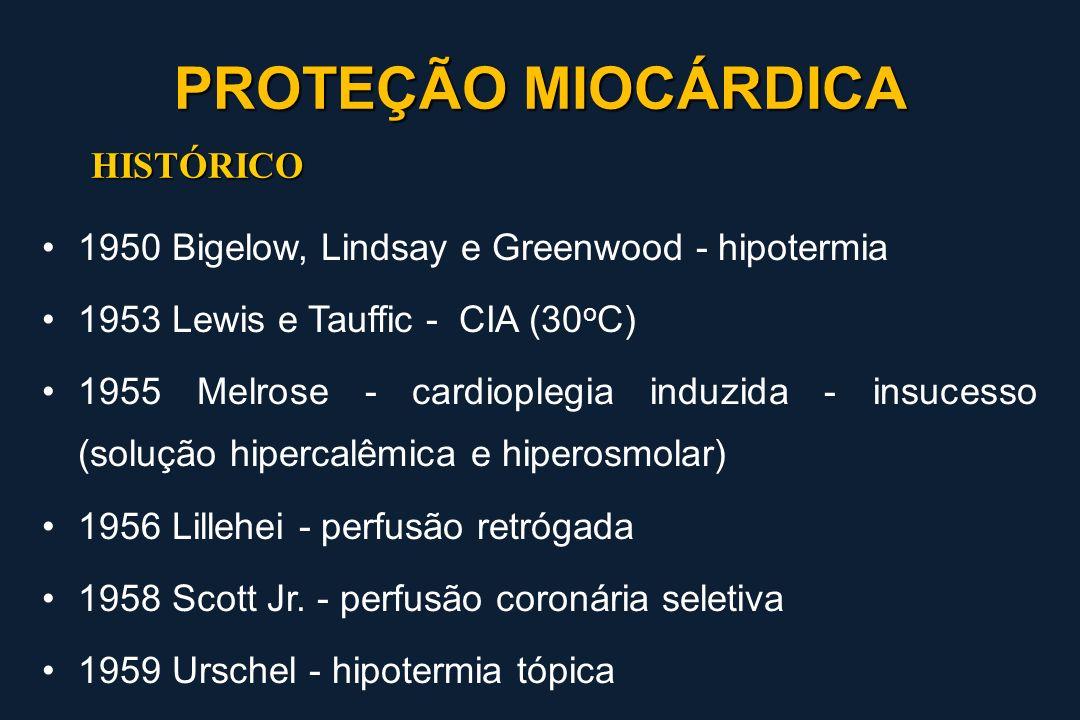 PROTEÇÃO MIOCÁRDICA HISTÓRICO