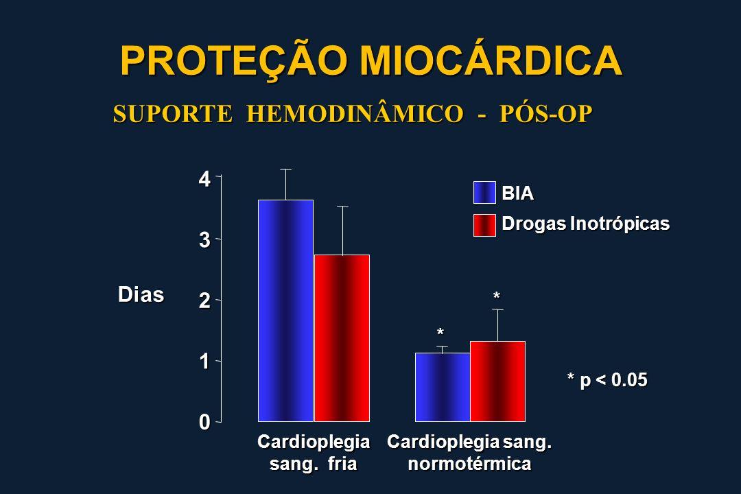 PROTEÇÃO MIOCÁRDICA SUPORTE HEMODINÂMICO - PÓS-OP 4 3 Dias 2 1 BIA