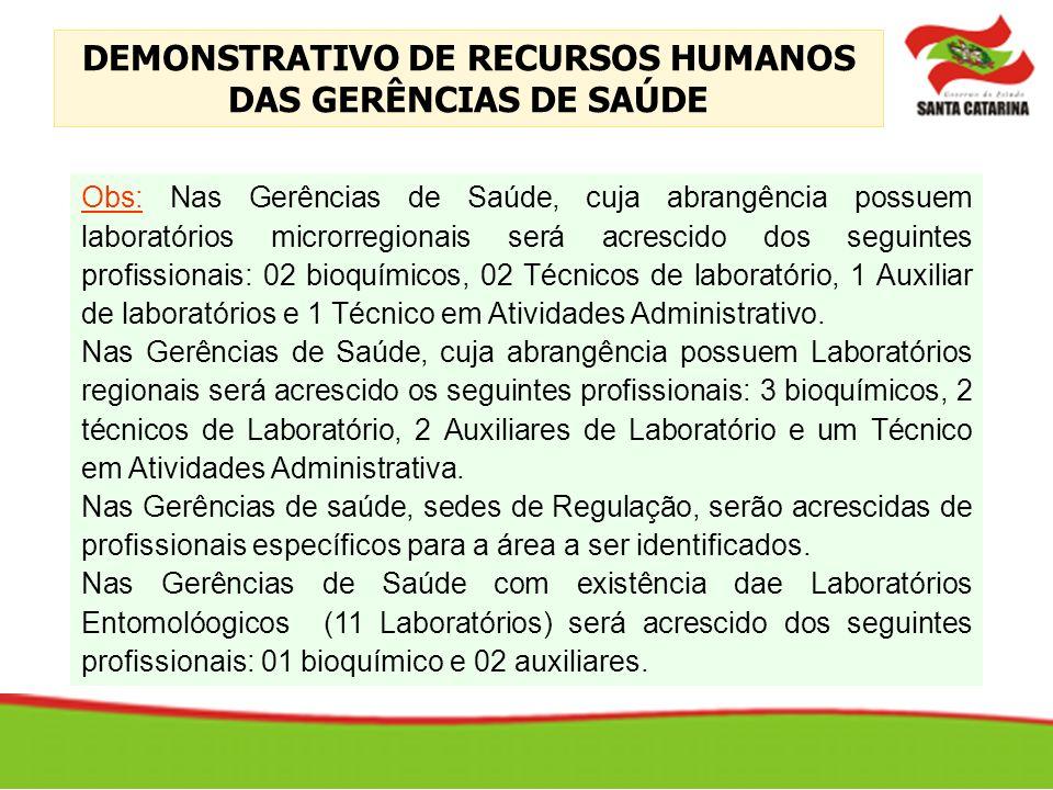 DEMONSTRATIVO DE RECURSOS HUMANOS DAS GERÊNCIAS DE SAÚDE