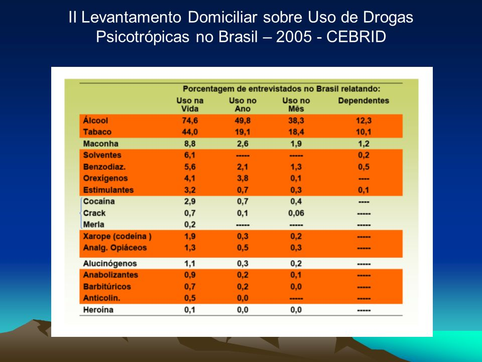 II Levantamento Domiciliar sobre Uso de Drogas Psicotrópicas no Brasil – 2005 - CEBRID